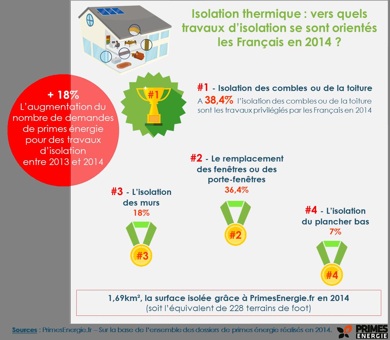 isolation thermique 2014