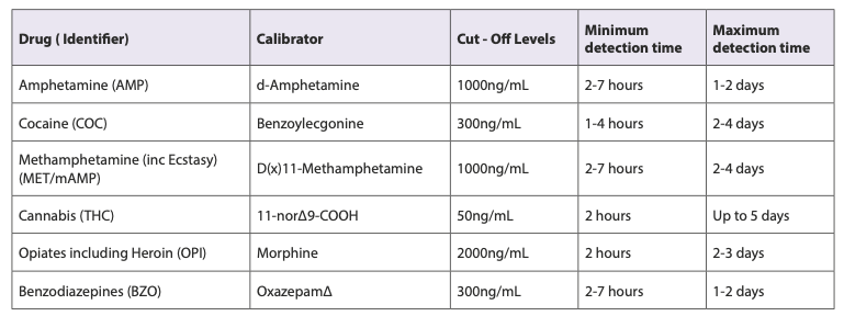 Multi drug