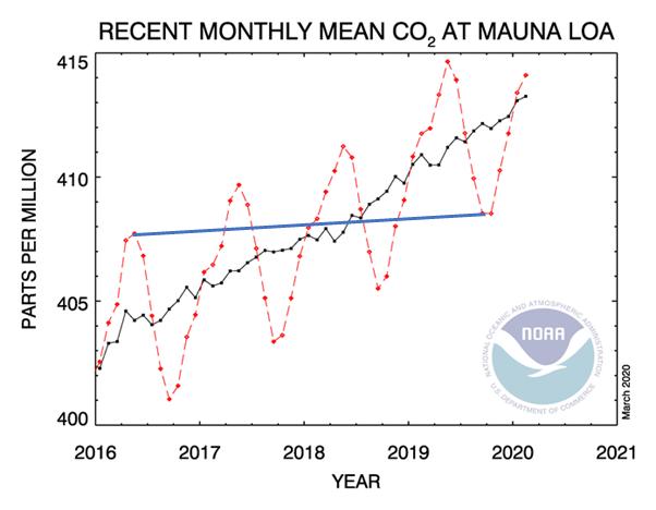 Does CO2 make the Seasons?