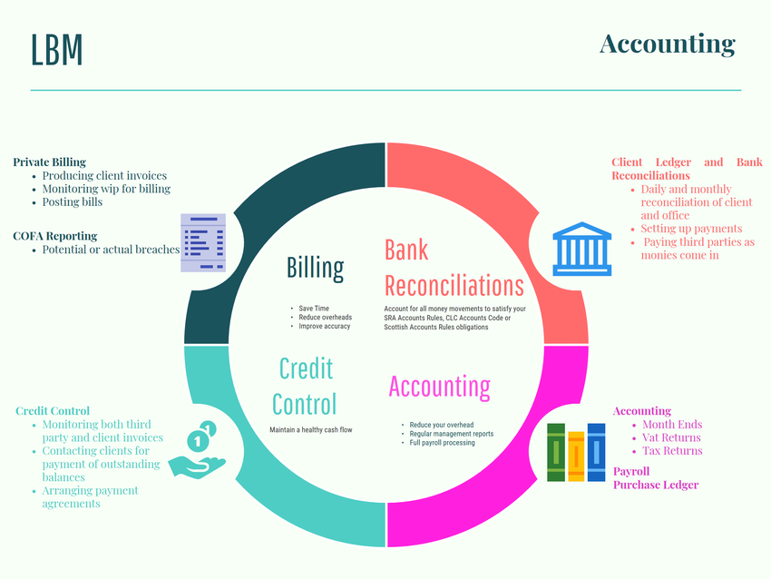 Accounting, bookkeeping, credit control services for law firms