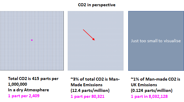 CO2 in Perspective
