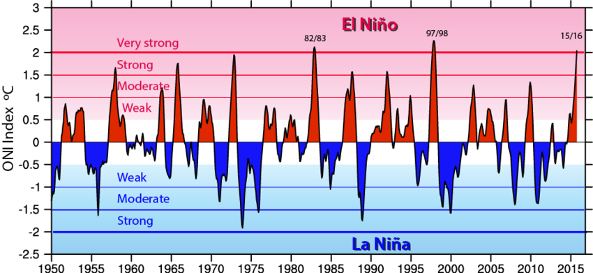 ENSO Cycles