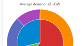 UK Electricity Generation 09Jun2020