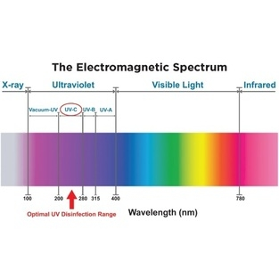 UV Sterilizer for water treatment - 1800 Litres Per Hour