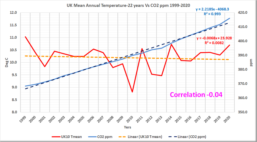 The Sun and Water (Solid, Liquid & Gas) controls the weather and climate - NOT carbon dioxide