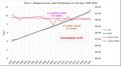 Countdown to UNFCC COP26 Glasgow
