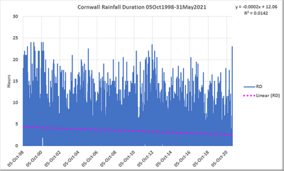 How embarrassing, the climate has not changed in Cornwall for G7