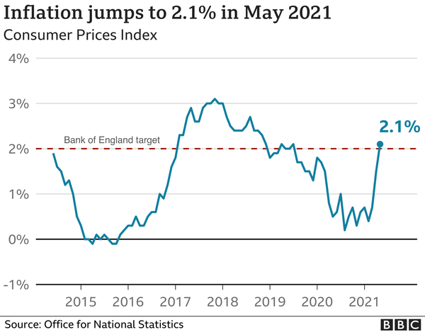 Buy to Let Liverpool and a Strategy for UK Inflation in 2021 and Beyond