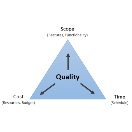 Cost, Quality & Time – The Triple Constraint