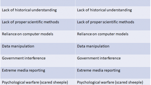 Similarities between Climate Change & COVID-19