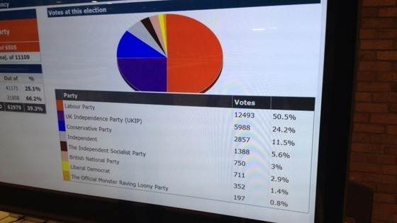 South Shields by-election results