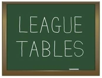 Click and follow the links for league tables.