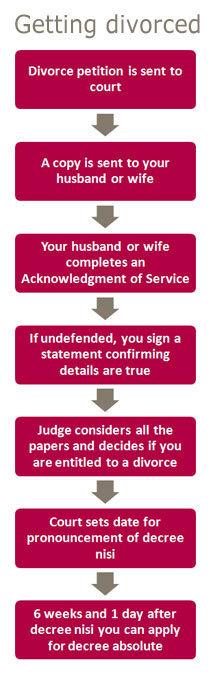 Divorce solicitors, DIY Divorce, Online Divorce solicitors