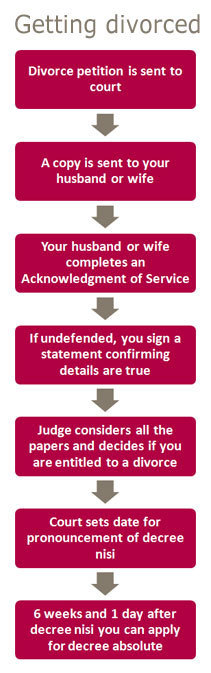 Divorce solicitors, DIY Divorce, Online Divorce solicitors
