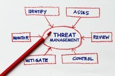 Threat Management
