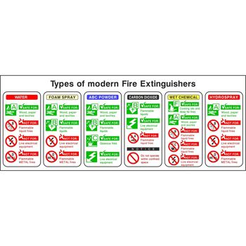 Fire extinguisher identification - Types of modern Fire Extinguishers