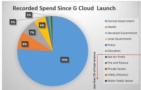 Central Government : G Cloud Appetite