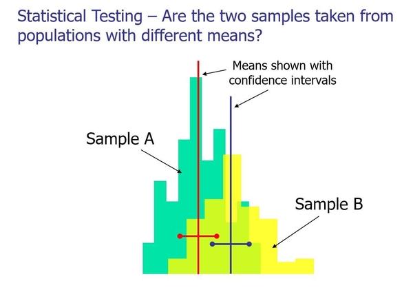 Standard Deviation versus Standard Error