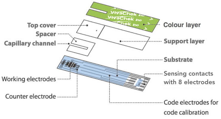 How the electrodes are arranged in the VivaChek test strip