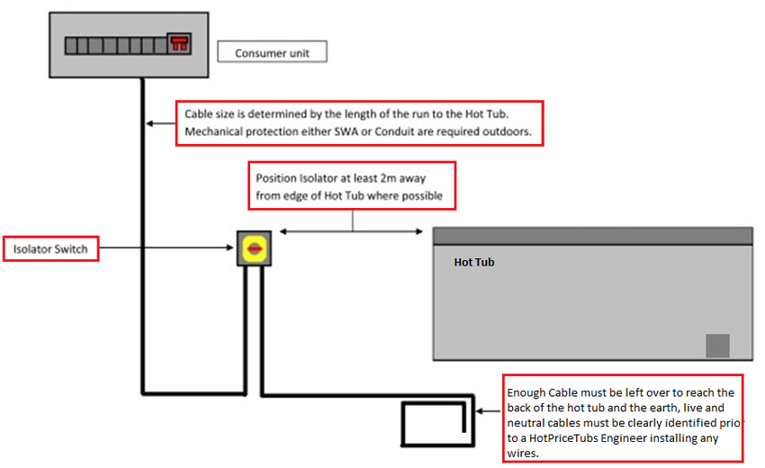 Wiring Diagram For Hot Tub Uk : Ignition switch wiring diagram free download