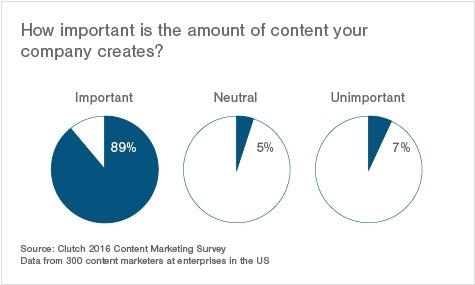 Content Marketing - Is The Infographic Really Dead?