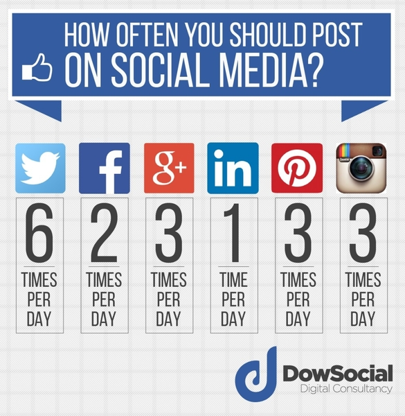 How Often Should I Post On Social Media?