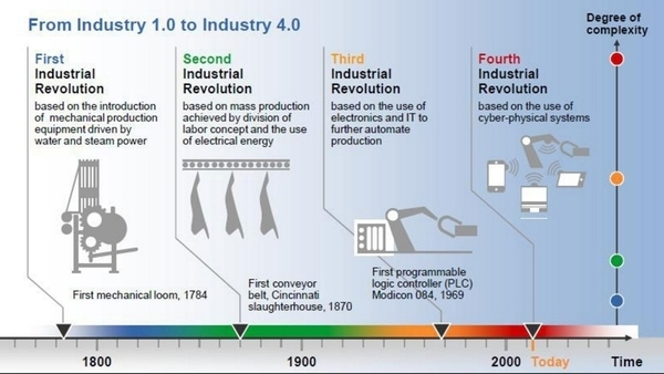Embrace Industry 4.0
