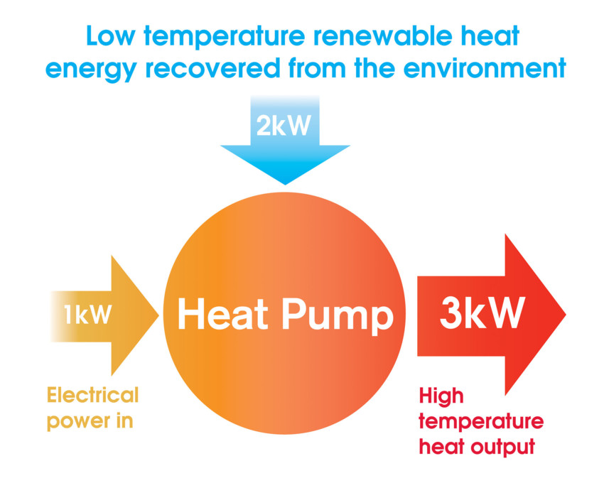 Air Source Heat Pumps Hertfordshire, Air Source Heat Pumps Finance, Renewables Hertfordshire