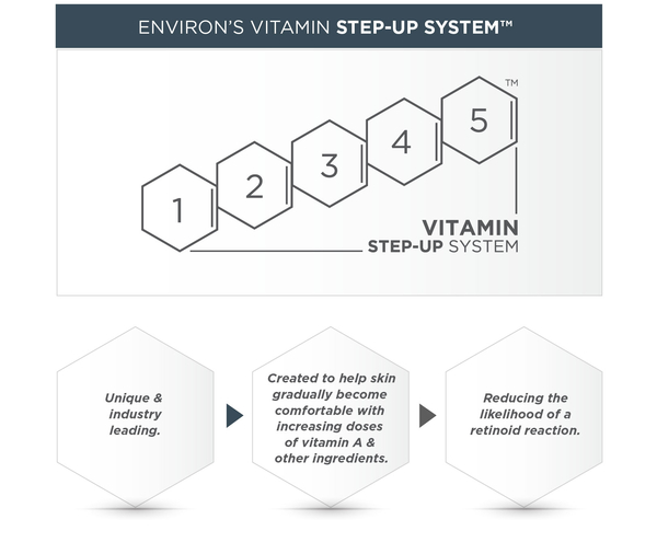 *Debunking the myths around Vitamin A *