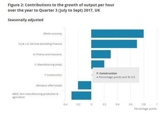 Construction industry needs to join the upward trend in productivity
