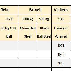Hardness Comparison Chart