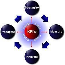 The Principles of Performance Management