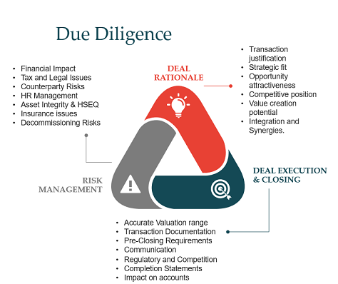 Acquisitions & Due Diligence