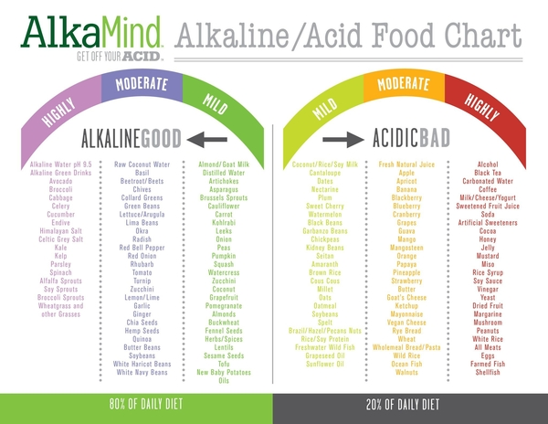 How to alkaline your body
