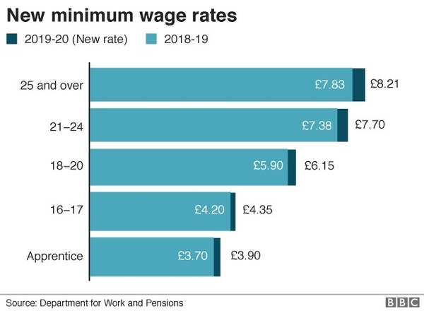 Minimum Wage Rates Rise, But Bills Go Up Too