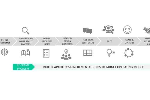 Develop customer-led organisations