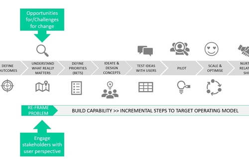 Identify opportunities for innovation