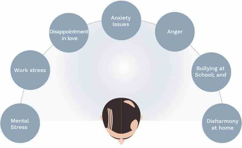 Andy Garland Therapies - Counselling Cardiff - Mental Health Services Cardiff - Cardiff Therapists - Trichotillomania