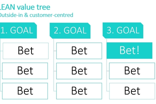 Prioritise goals against your customers' values