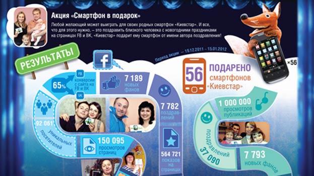 Акція «Смартфон у подарунок» від Київстар