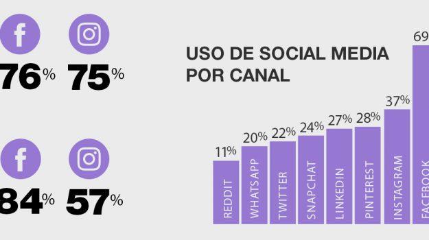 Statistics Facts: Demográficos de Redes Sociales 2019