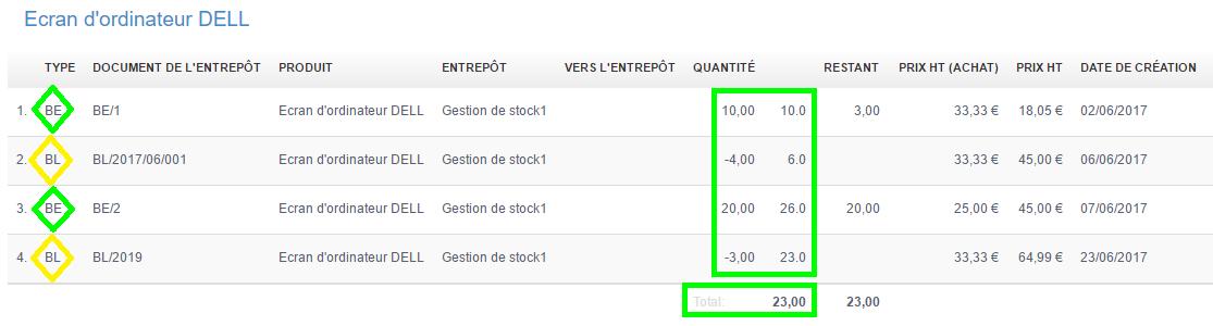 Facturation Rapport Inventaire Achat Stock Produit Entrepôt Livraison
