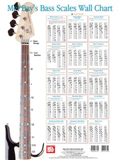 Bass Scales Wall Chart  | Bass Guitar