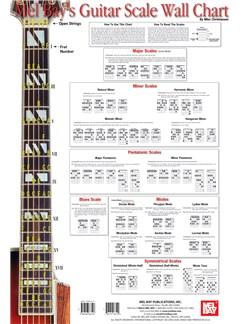Guitar Scale Wall Chart  | Guitar