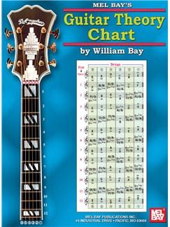Guitar Theory Chart  | Guitar