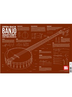 Open Back Banjo Anatomy And Mechanics Wall Chart  | Banjo