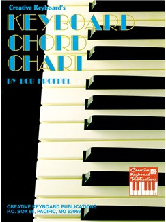 Keyboard Chord Chart  | Piano