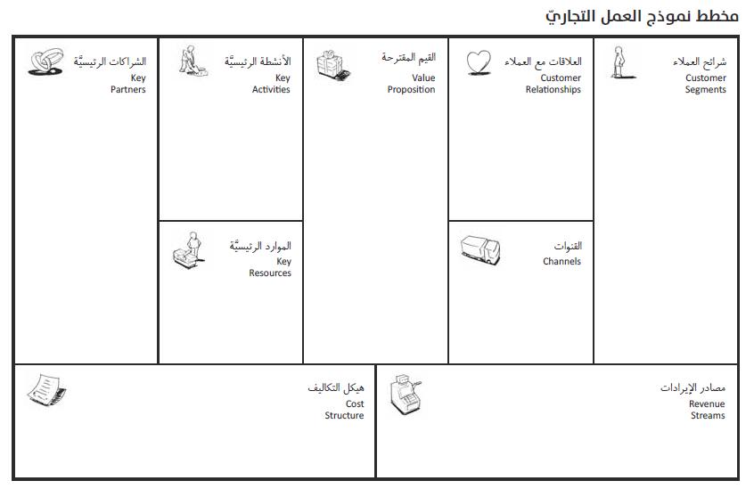 تخطيط نموذج العمل