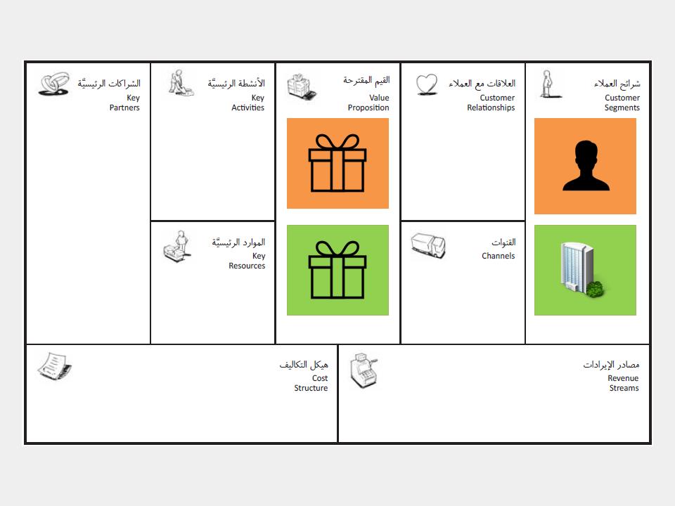 صورة للنموذج توضح الشريحتين - المؤسسات بالمربع الاخضر و اخصائيين التسويق بالبرتقالي