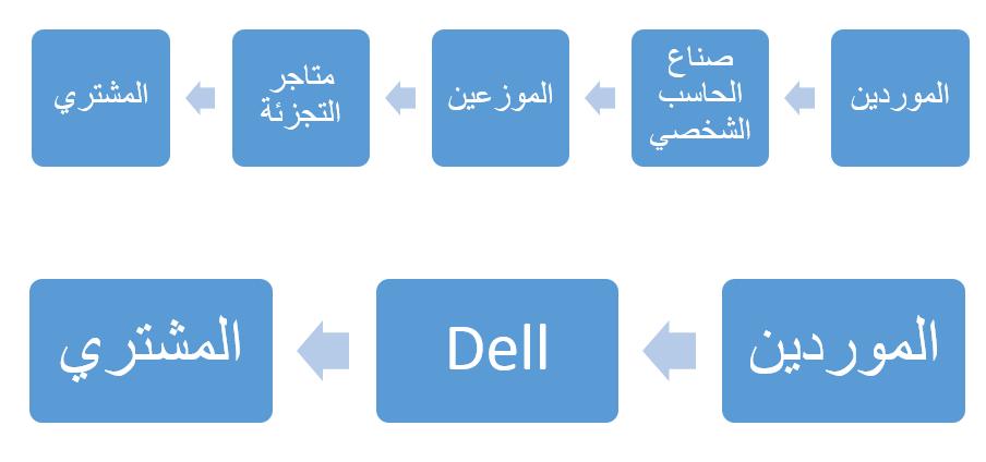 القنوات - Dell